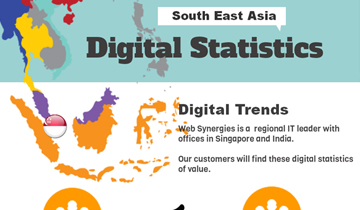 Online Habits Of South East Asia